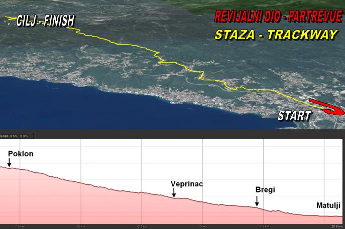 Staza - Trackway